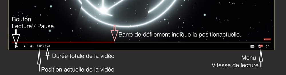 Comment utiliser commande player video youtube Studio ADE